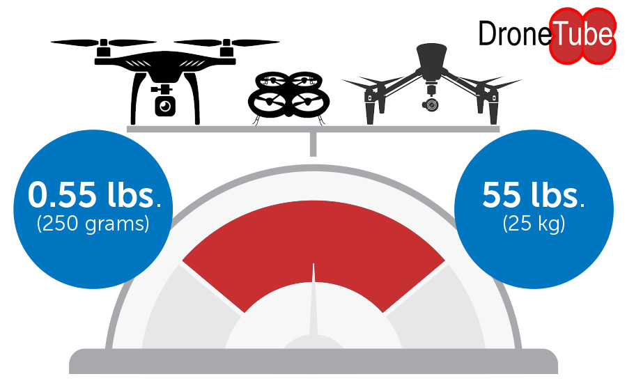Drone Registration – Who has to and what does it mean
